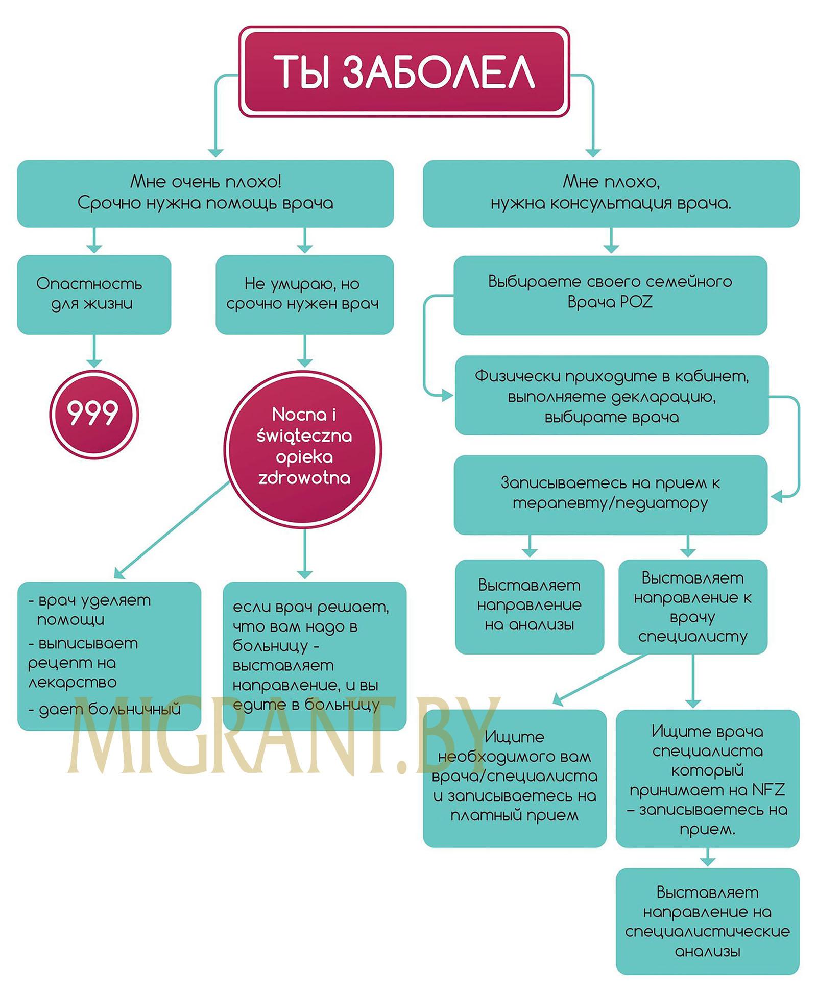 Схема получения медицинского обслуживания на основании страхования в NFZ